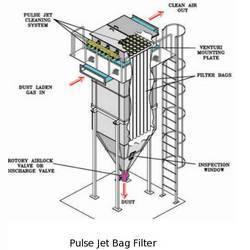 Bag Filter Manufacturer