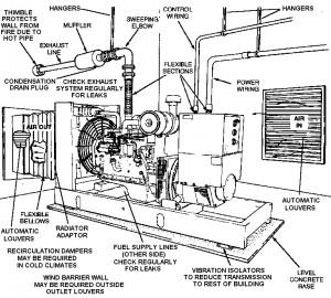 DG Room Ventilation System